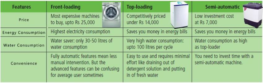 Types of washing machines