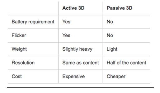 Difference between 3D glasses